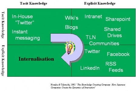 Social Media mapped to The Knowledge Spiral