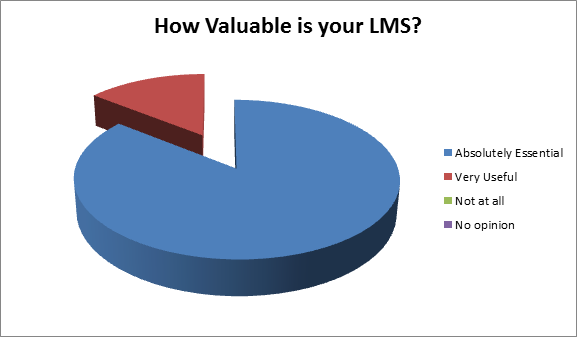 How Vluable is your LMS?